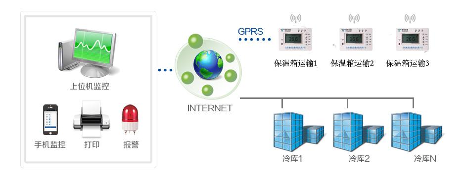 GPRS保温箱方案拓扑图.jpg